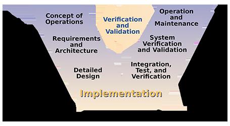 V diagram Validace zařízení a mapování